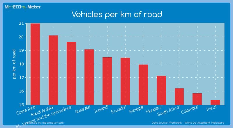 Vehicles per km of road of Ecuador