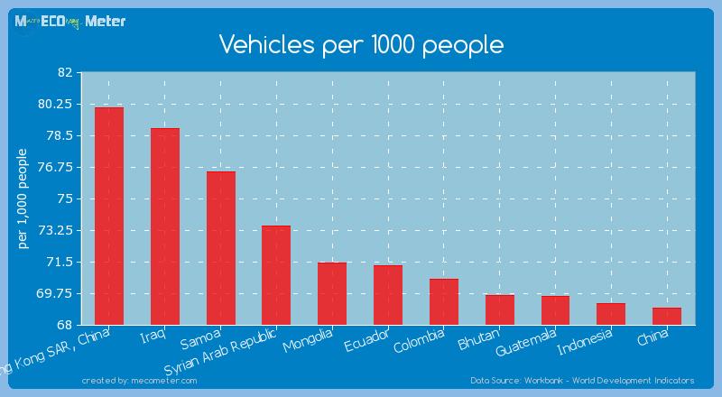 Vehicles per 1000 people of Ecuador