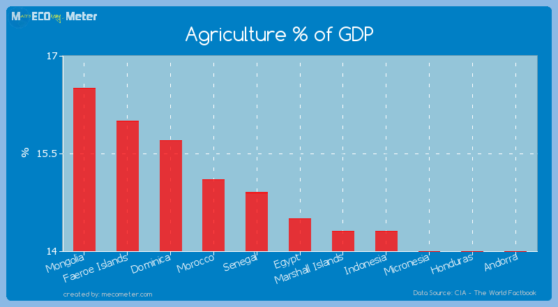 Agriculture % of GDP of Egypt