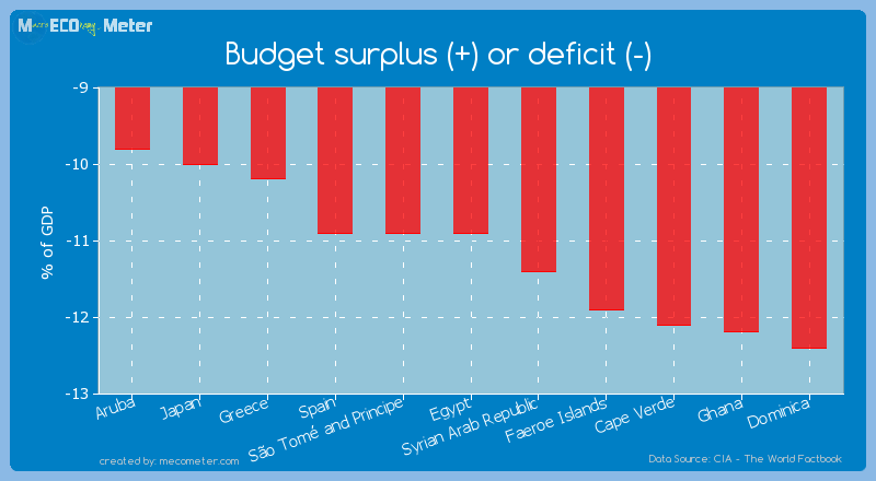 Budget surplus (+) or deficit (-) of Egypt
