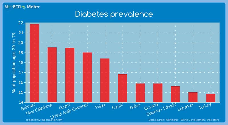 Diabetes prevalence of Egypt