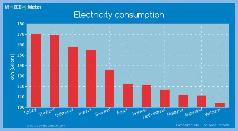 Electricity consumption of Egypt