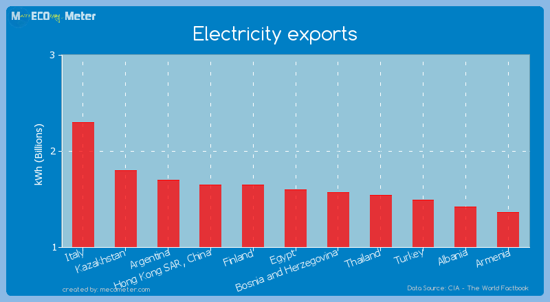 Electricity exports of Egypt