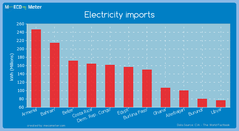 Electricity imports of Egypt