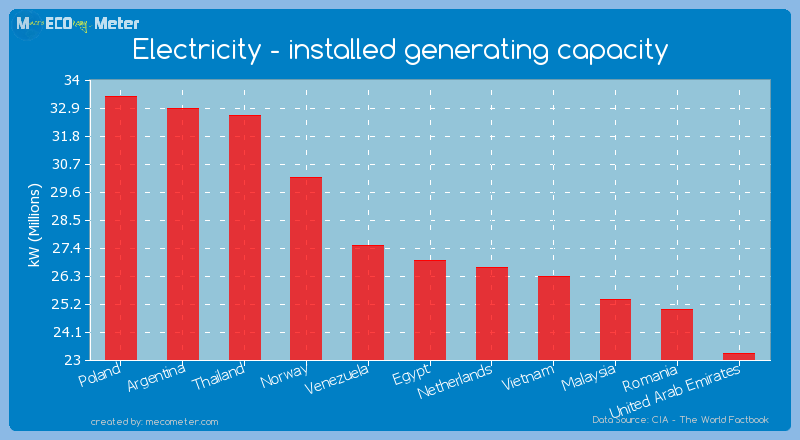 Electricity - installed generating capacity of Egypt