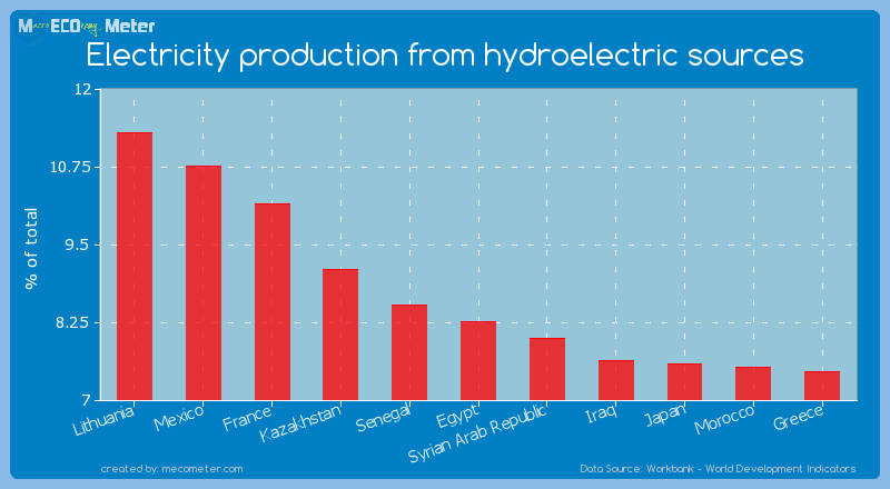 Electricity production from hydroelectric sources of Egypt