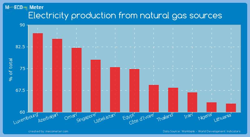Electricity production from natural gas sources of Egypt