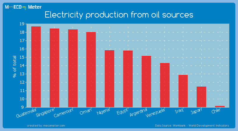 Electricity production from oil sources of Egypt