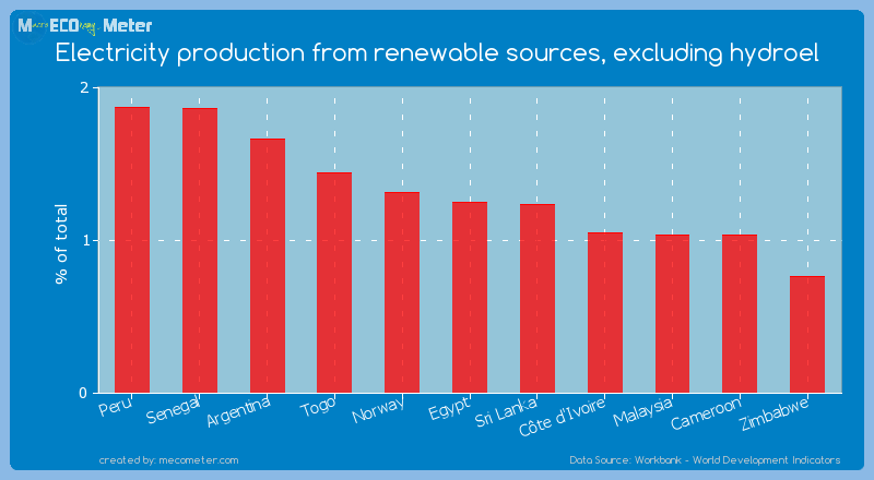 Electricity production from renewable sources, excluding hydroel of Egypt