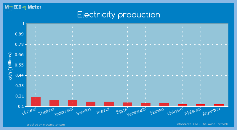 Electricity production of Egypt
