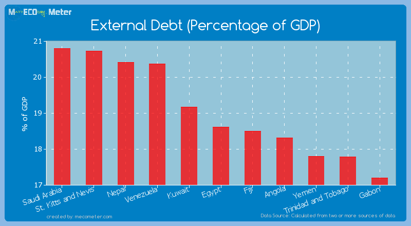 External Debt (Percentage of GDP) of Egypt