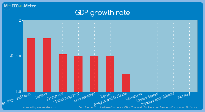 GDP growth rate of Egypt