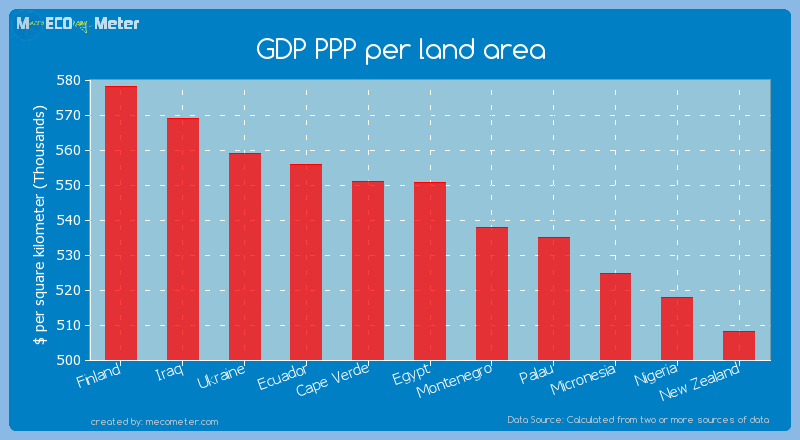 GDP PPP per land area of Egypt