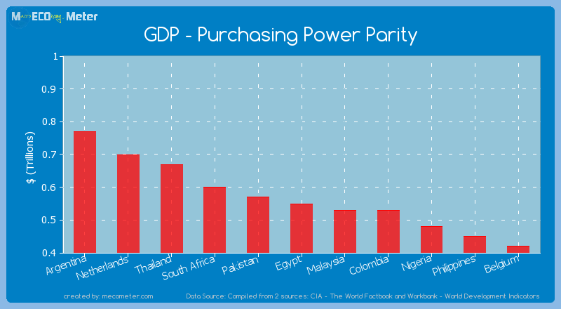 GDP - Purchasing Power Parity of Egypt