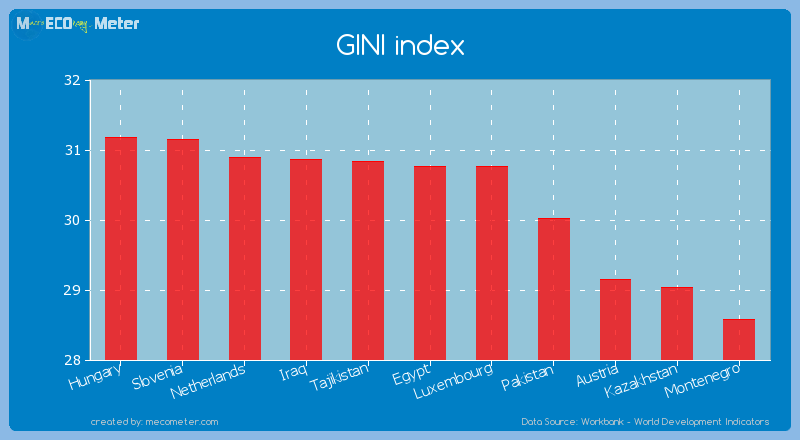 GINI index of Egypt