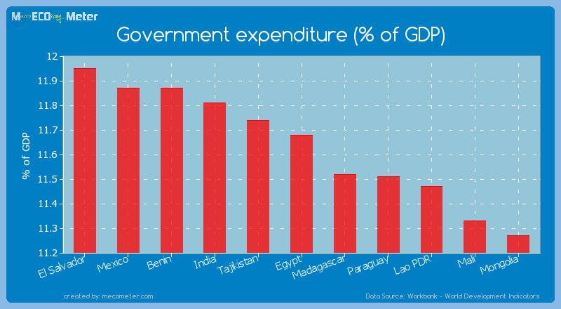 Government expenditure (% of GDP) of Egypt
