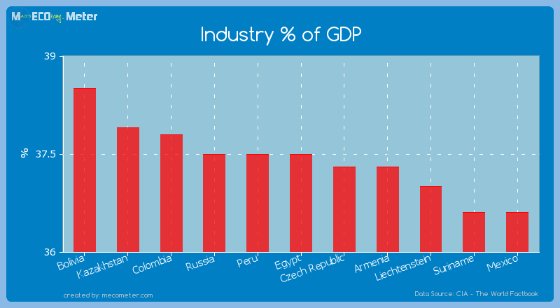 Industry % of GDP of Egypt