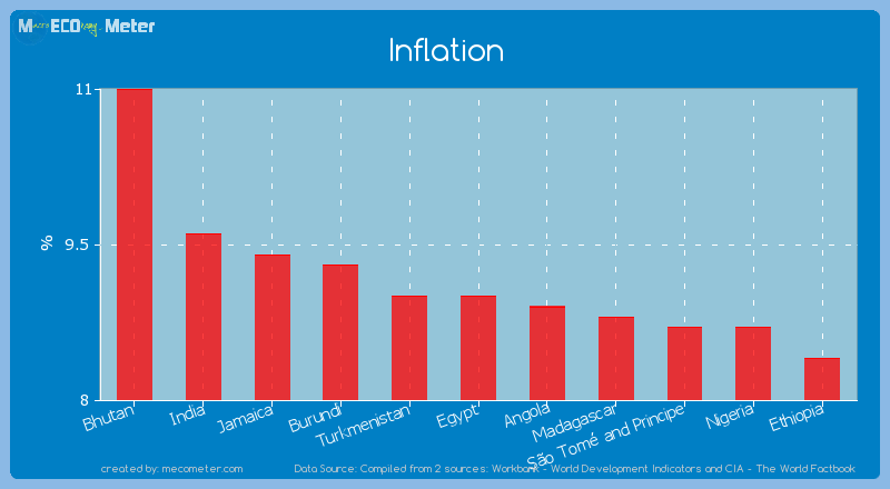Inflation of Egypt