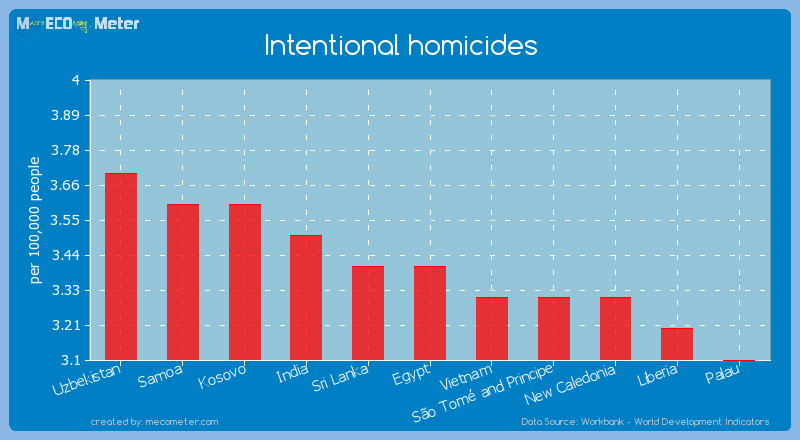 Intentional homicides of Egypt