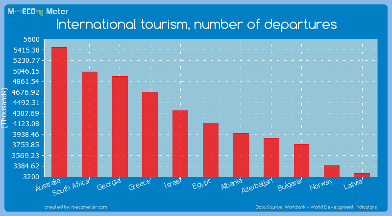 International tourism, number of departures of Egypt