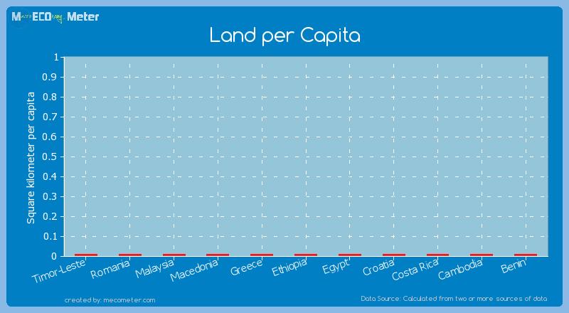 Land per Capita of Egypt