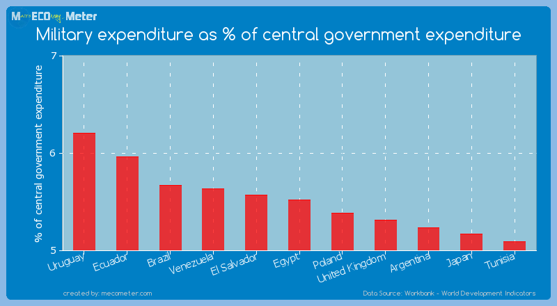 Military expenditure as % of central government expenditure of Egypt