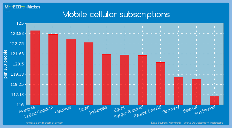 Mobile cellular subscriptions of Egypt
