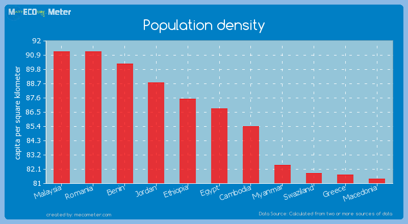 Population density of Egypt