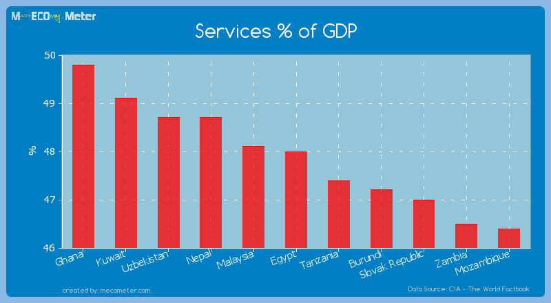 Services % of GDP of Egypt