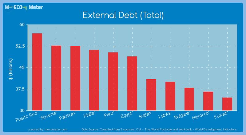 External Debt (Total) of Egypt