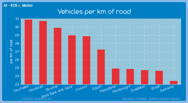 Vehicles per km of road of Egypt