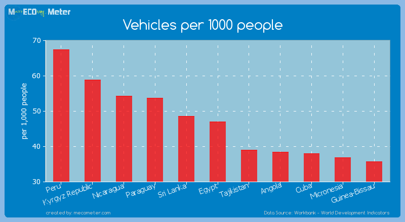 Vehicles per 1000 people of Egypt