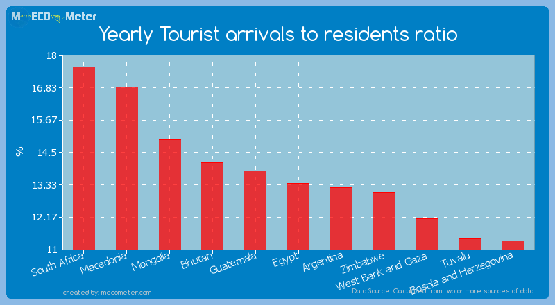 Yearly Tourist arrivals to residents ratio of Egypt