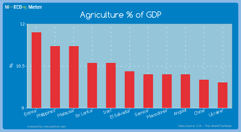 Agriculture % of GDP of El Salvador