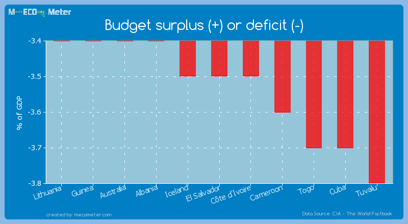 Budget surplus (+) or deficit (-) of El Salvador