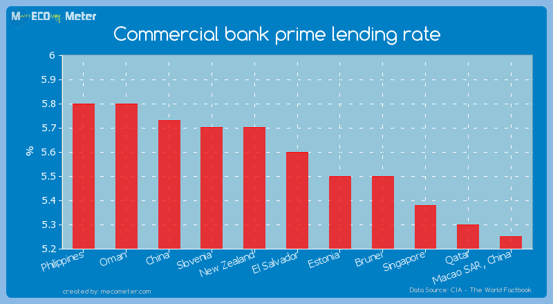 Commercial bank prime lending rate of El Salvador