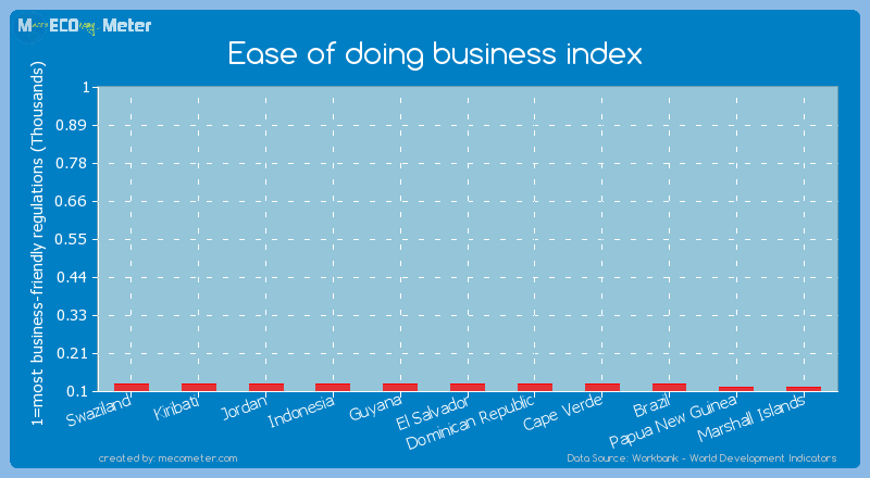 Ease of doing business index of El Salvador
