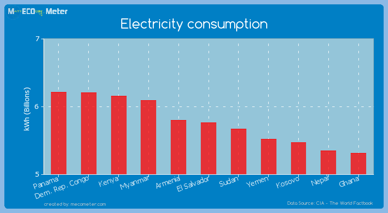 Electricity consumption of El Salvador