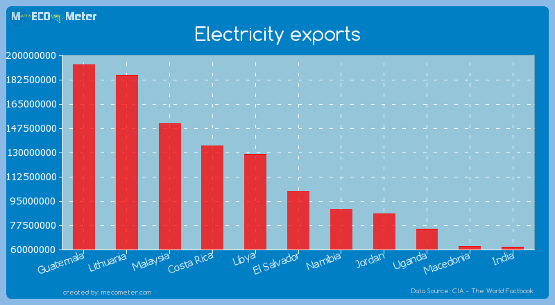 Electricity exports of El Salvador