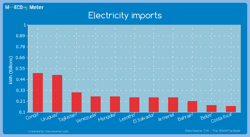 Electricity imports of El Salvador