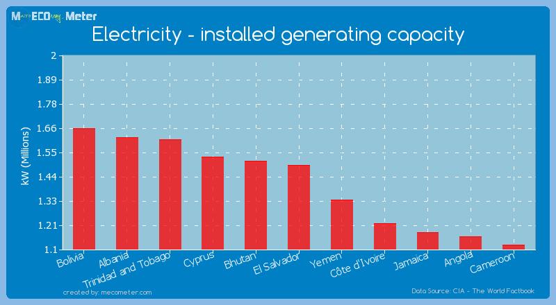 Electricity - installed generating capacity of El Salvador