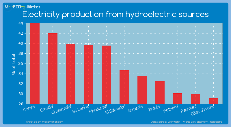 Electricity production from hydroelectric sources of El Salvador