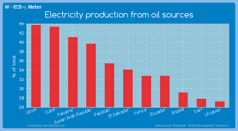 Electricity production from oil sources of El Salvador
