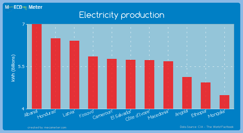 Electricity production of El Salvador