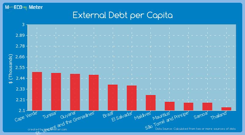 External Debt per Capita of El Salvador