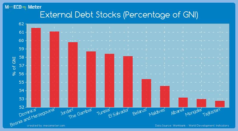 External Debt Stocks (Percentage of GNI) of El Salvador