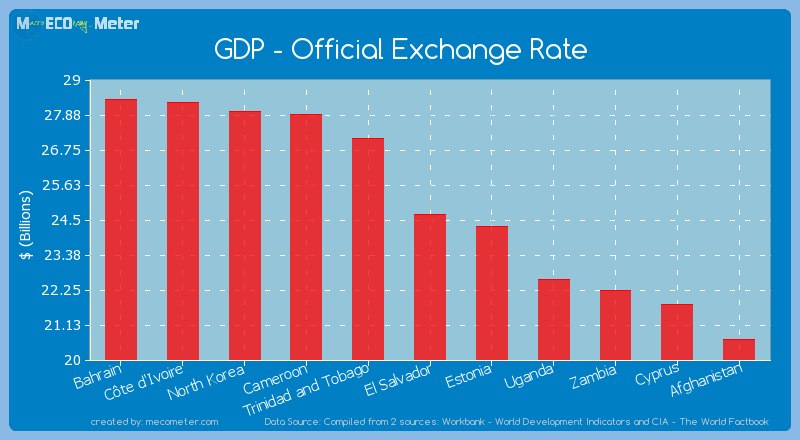 GDP - Official Exchange Rate of El Salvador