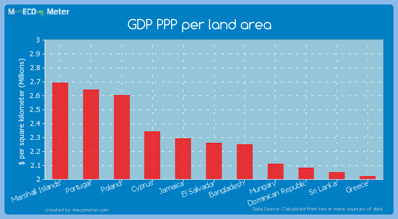 GDP PPP per land area of El Salvador