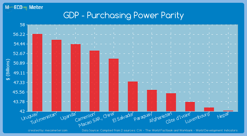 GDP - Purchasing Power Parity of El Salvador