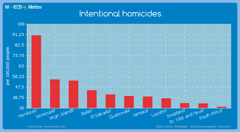 Intentional homicides of El Salvador